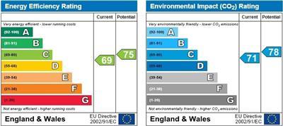 energy efficiency rating for Tiverton Way, Cambridge